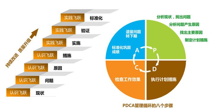 pdca管理循环促进企业质量提升